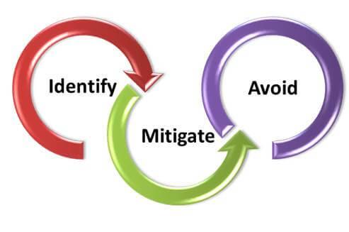 Risks | Procurement | OHS Software | WHS Software | Safety Software
