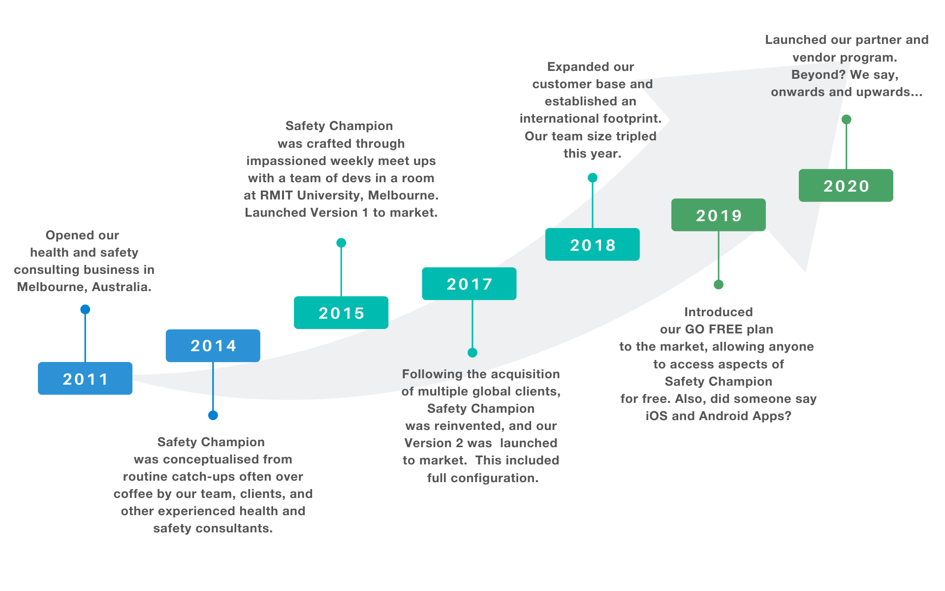 About Us Page Timeline