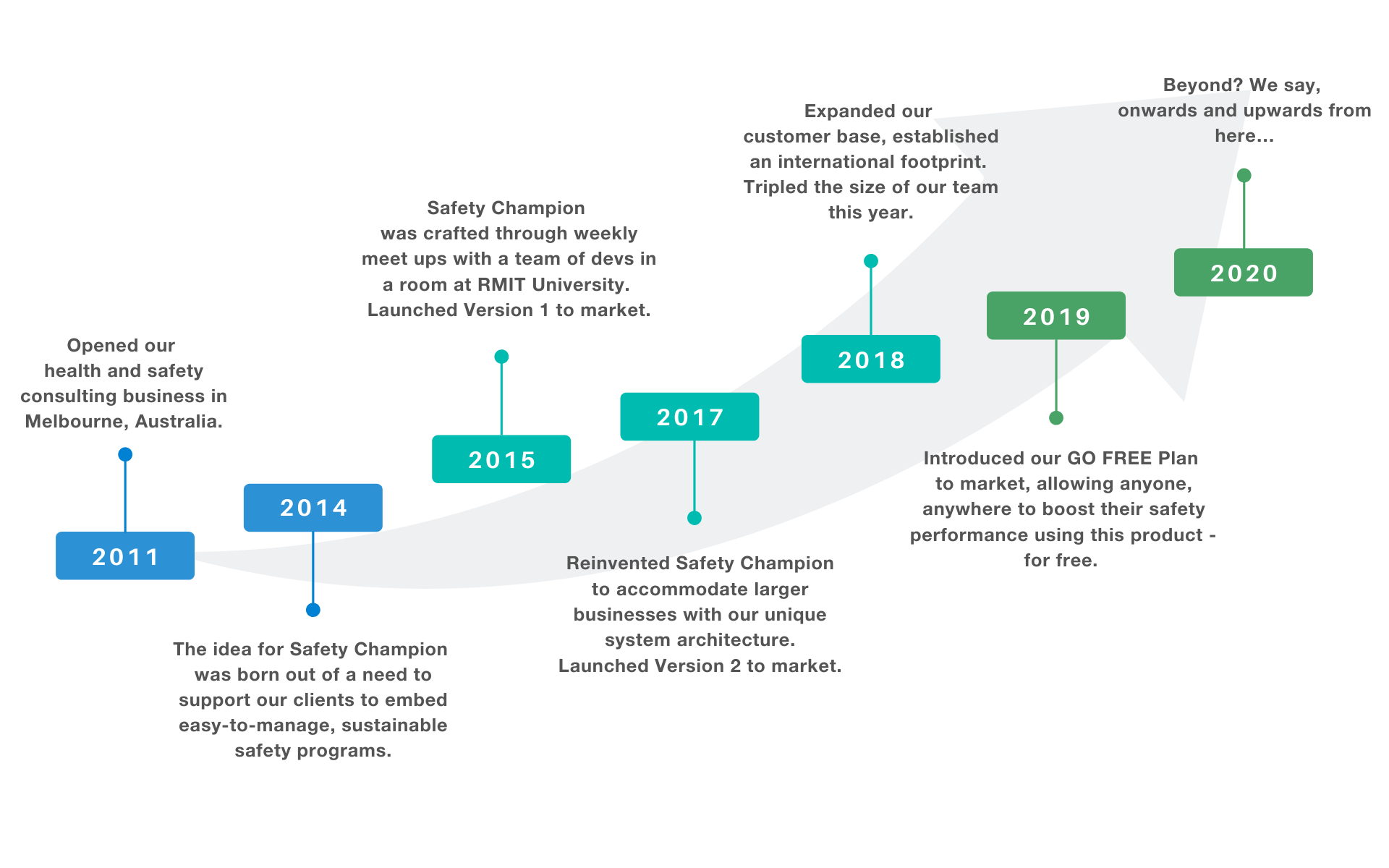 SC Timeline-Our Journey