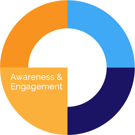 Awareness-engagement