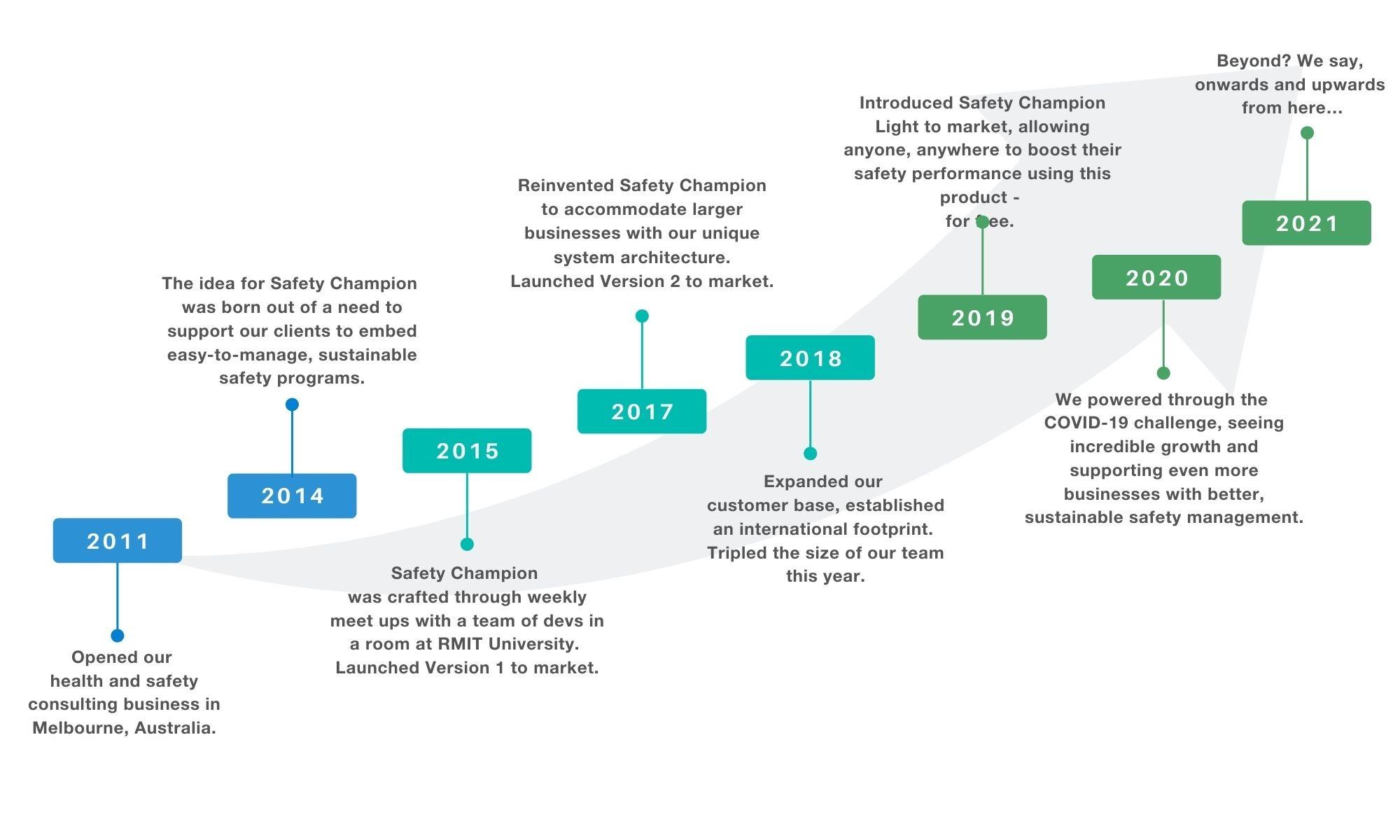 timeline-sc-2021
